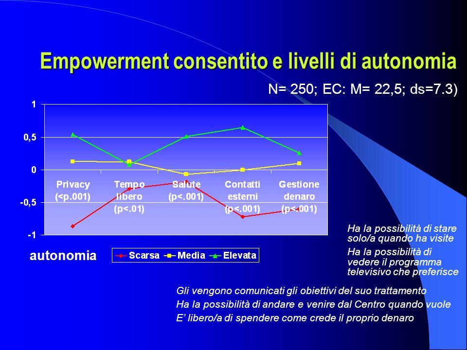 Empowerment consentito e livelli di autonomia