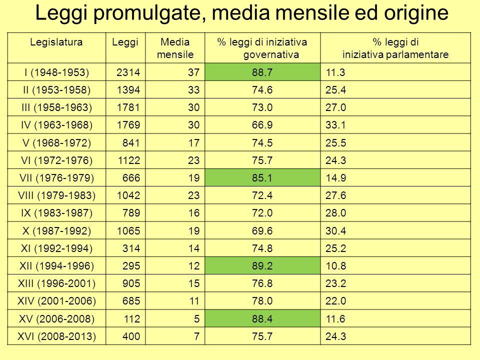 Leggi promulgate, media mensile ed origine