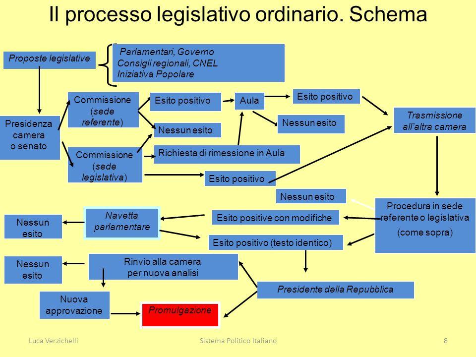 Parlamento e parlamentarismo tra prima e seconda for Sede senato italiano