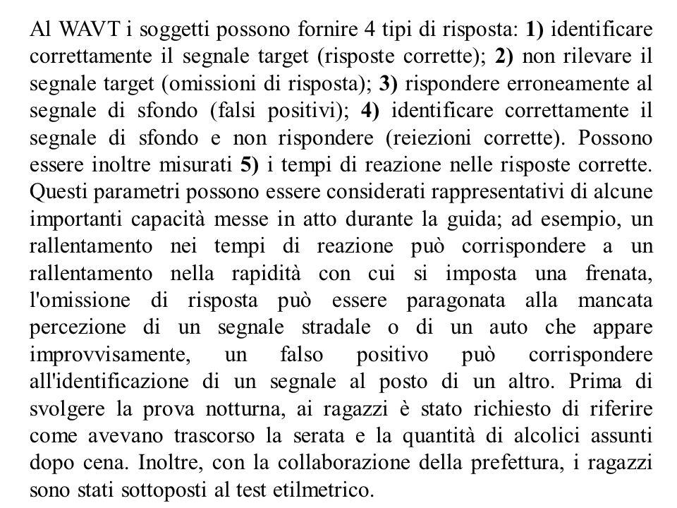 Al WAVT i soggetti possono fornire 4 tipi di risposta: 1) identificare correttamente il segnale target (risposte corrette); 2) non rilevare il segnale target (omissioni di risposta); 3) rispondere erroneamente al segnale di sfondo (falsi positivi); 4) identificare correttamente il segnale di sfondo e non rispondere (reiezioni corrette).