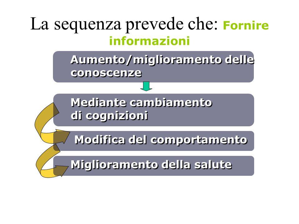 La sequenza prevede che: Fornire informazioni