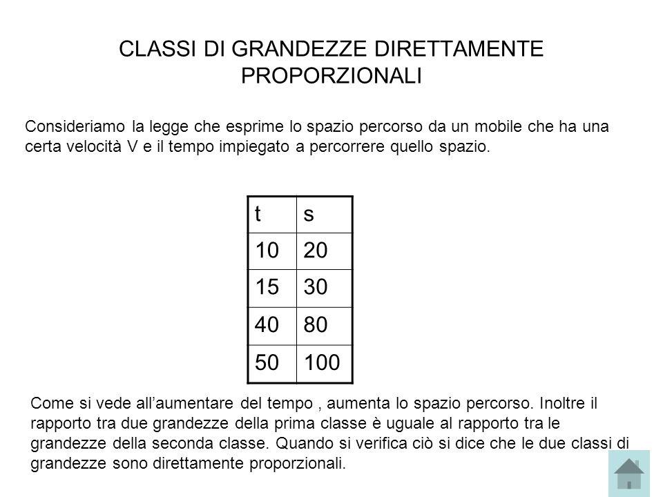 CLASSI DI GRANDEZZE DIRETTAMENTE PROPORZIONALI