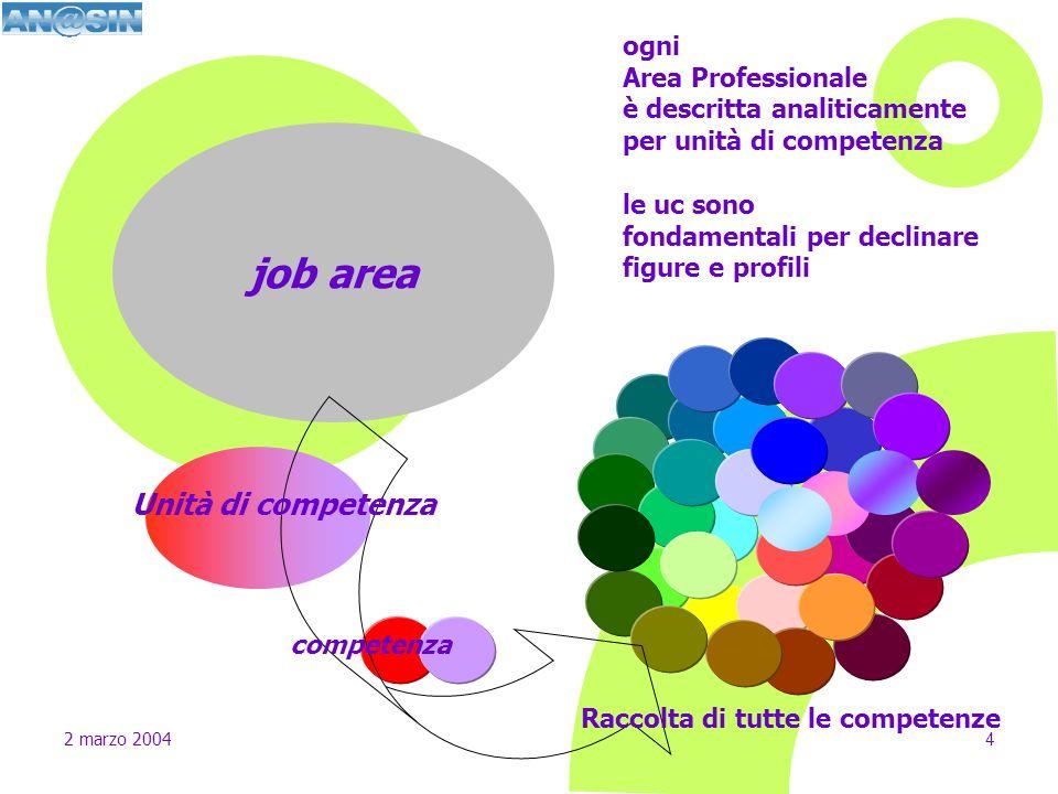 job area Unità di competenza ogni Area Professionale