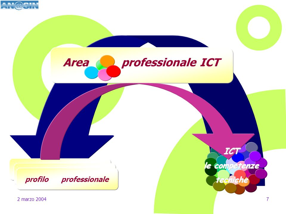 Area professionale ICT