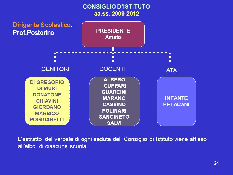 CONSIGLIO D'ISTITUTO aa.ss. 2009-2012
