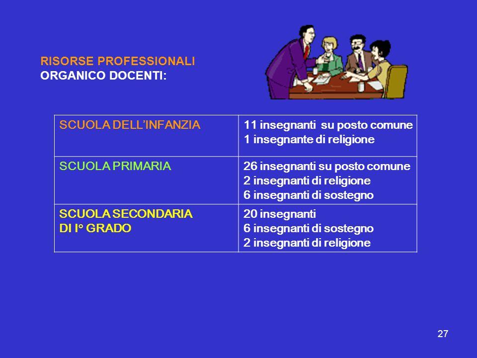 RISORSE PROFESSIONALI ORGANICO DOCENTI: SCUOLA DELL'INFANZIA