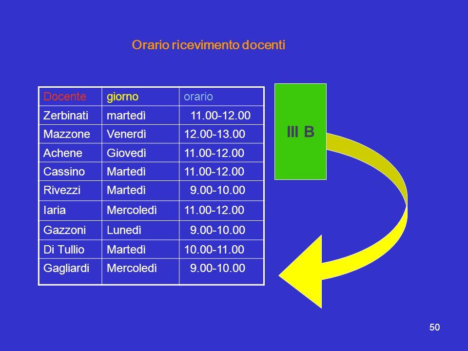 III B Orario ricevimento docenti Docente giorno orario Zerbinati