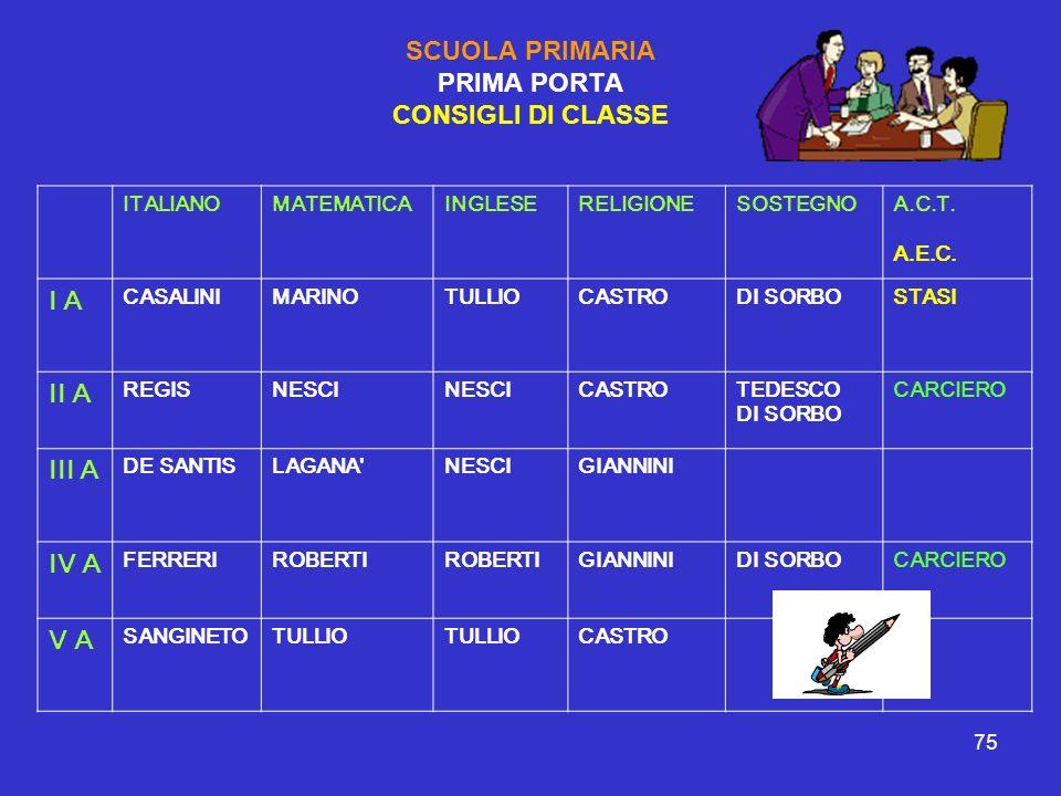 SCUOLA PRIMARIA PRIMA PORTA CONSIGLI DI CLASSE