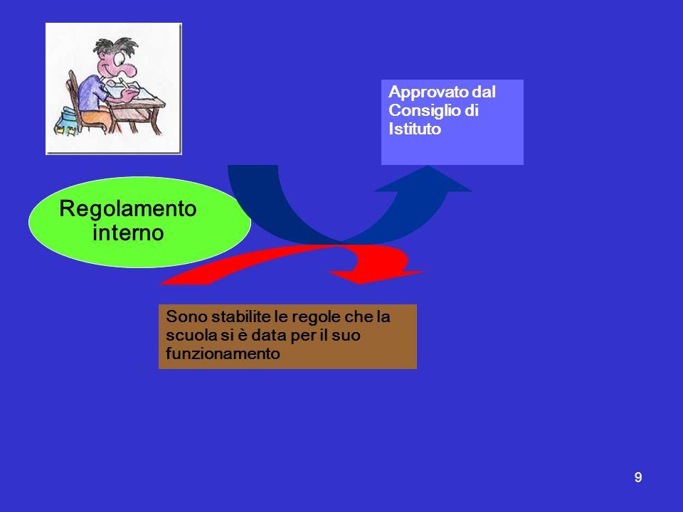 Regolamento interno Approvato dal Consiglio di Istituto .