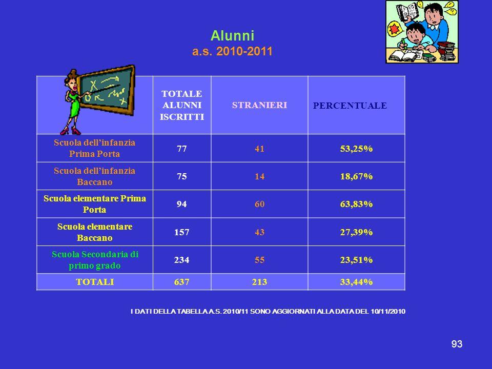 Alunni a.s. 2010-2011 TOTALE ALUNNI ISCRITTI STRANIERI PERCENTUALE