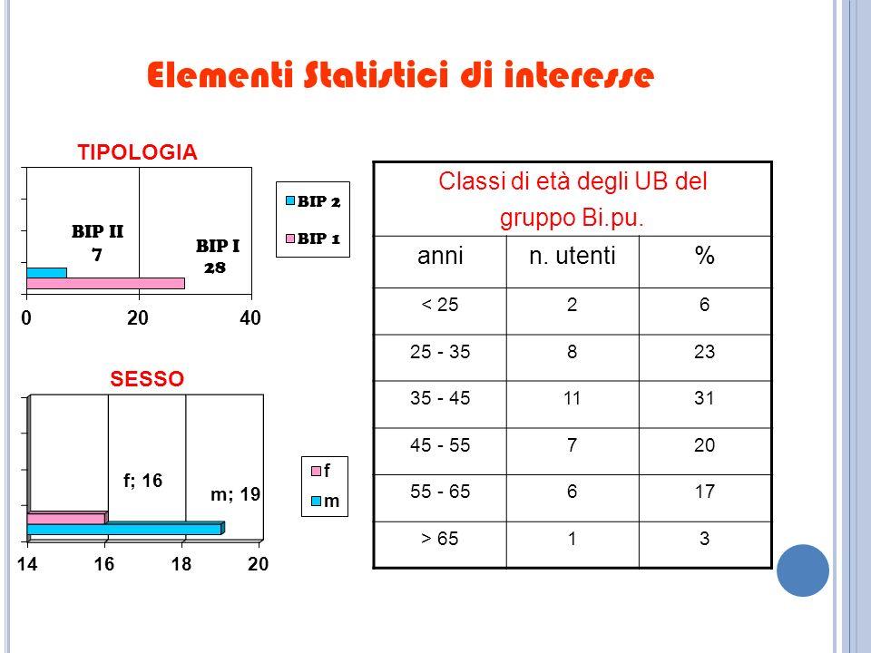 Elementi Statistici di interesse