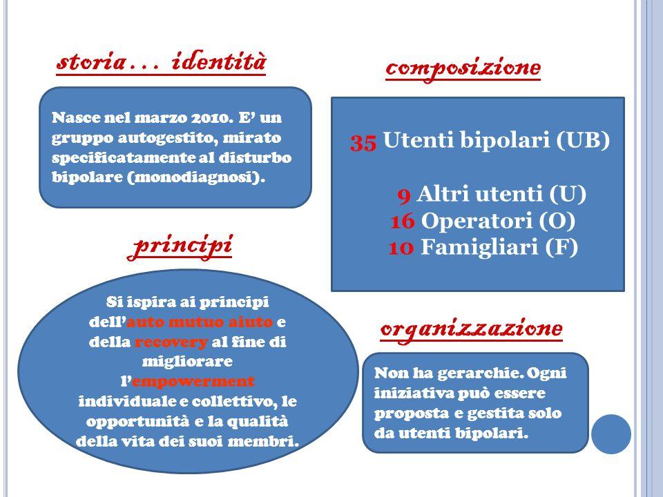 storia … identità composizione principi organizzazione