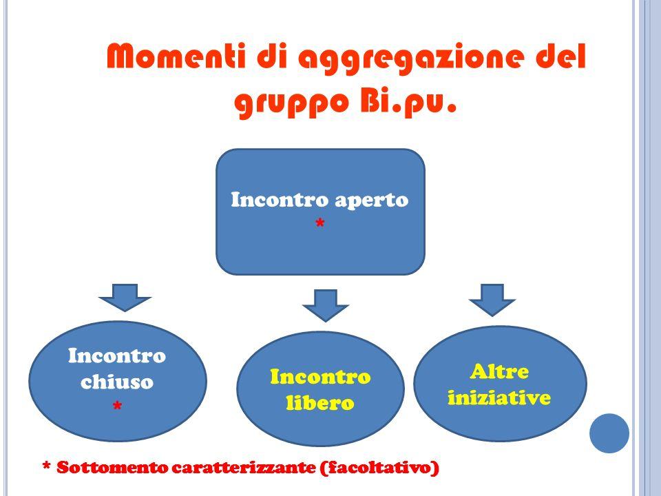 Momenti di aggregazione del gruppo Bi.pu.