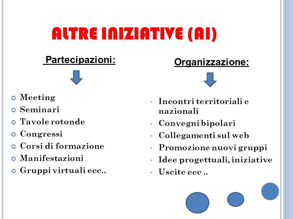 ALTRE INIZIATIVE (AI) Partecipazioni: Organizzazione: Meeting