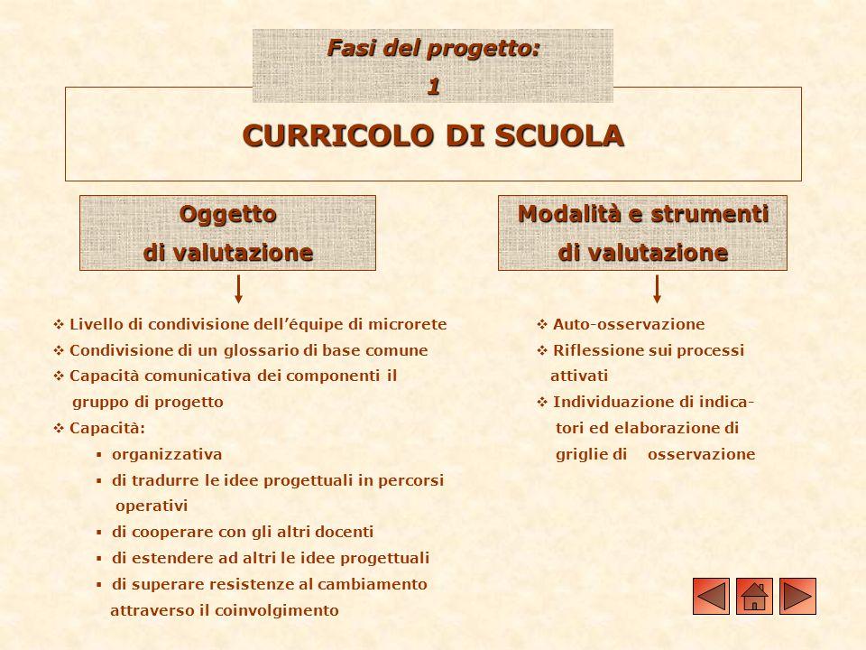 CURRICOLO DI SCUOLA Fasi del progetto: 1 Oggetto di valutazione