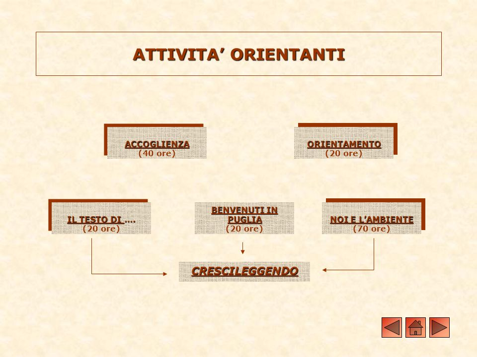 ATTIVITA' ORIENTANTI CRESCILEGGENDO ACCOGLIENZA (40 ore) ORIENTAMENTO