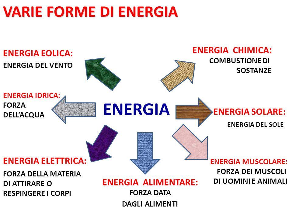 ENERGIA VARIE FORME DI ENERGIA ENERGIA CHIMICA: ENERGIA EOLICA: