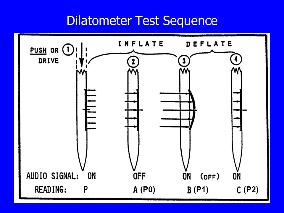 Dilatometer Test Sequence