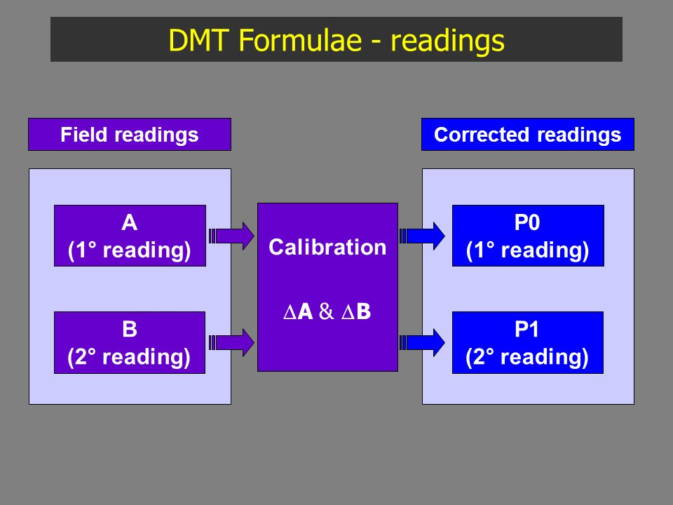 DMT Formulae - readings