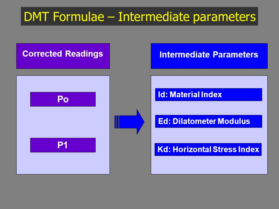 DMT Formulae – Intermediate parameters