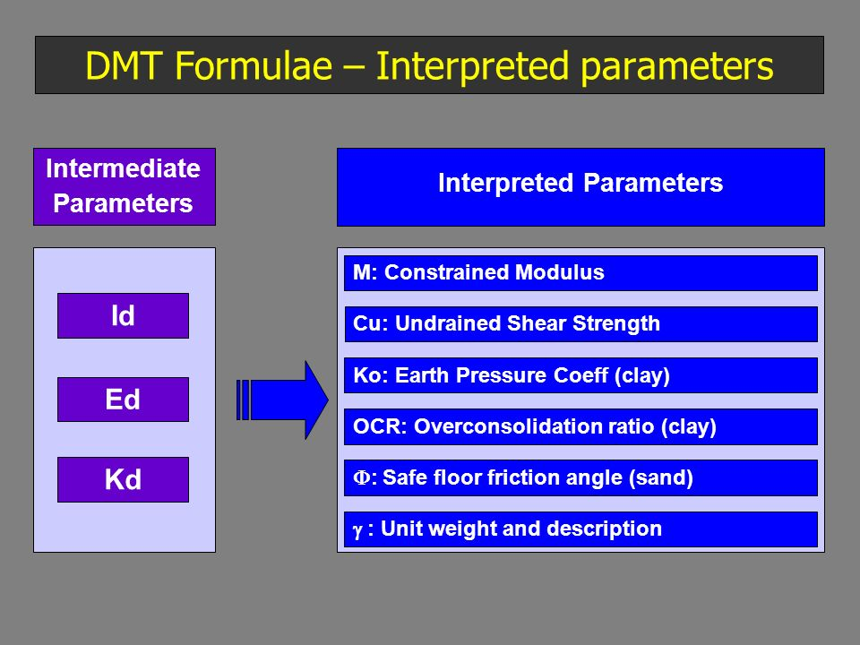 DMT Formulae – Interpreted parameters