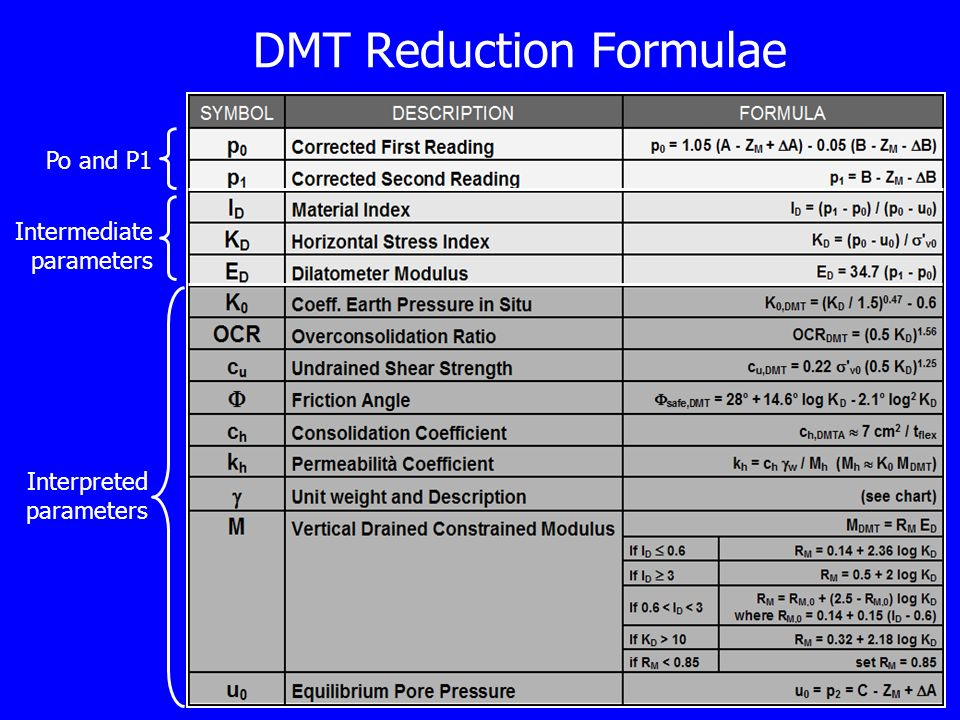 DMT Reduction Formulae