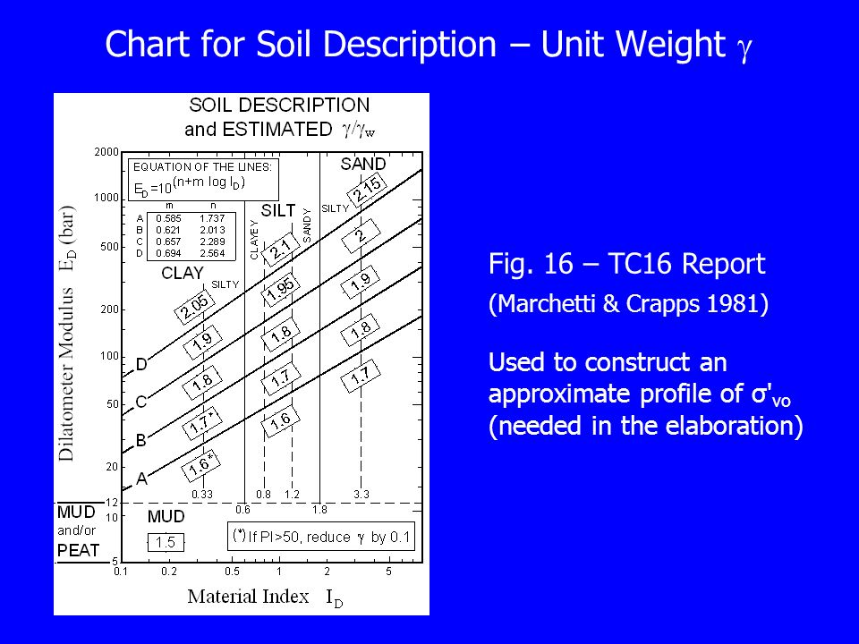 Chart for Soil Description – Unit Weight 
