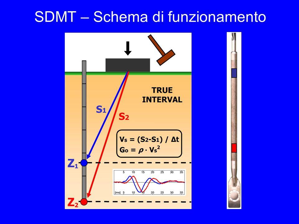 SDMT – Schema di funzionamento