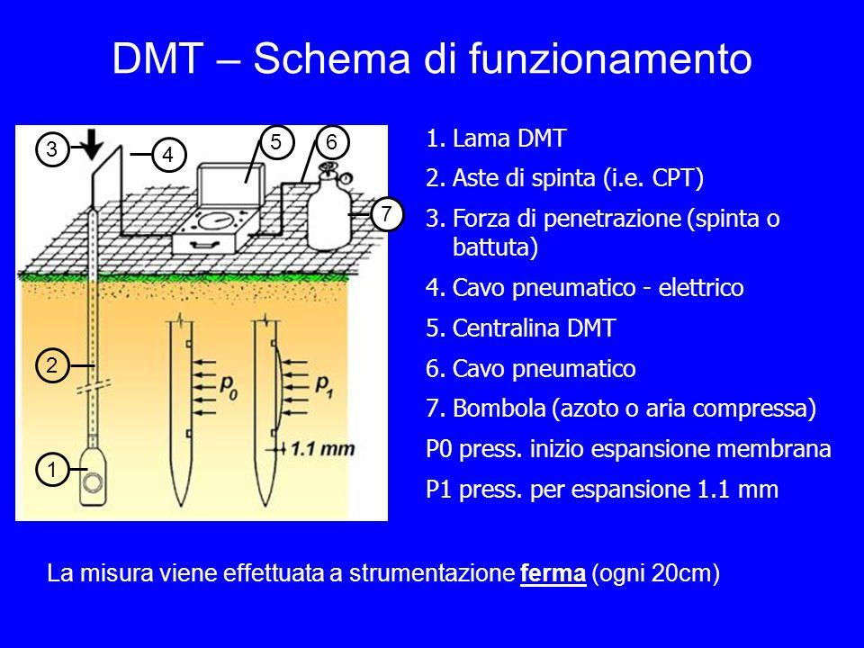 DMT – Schema di funzionamento