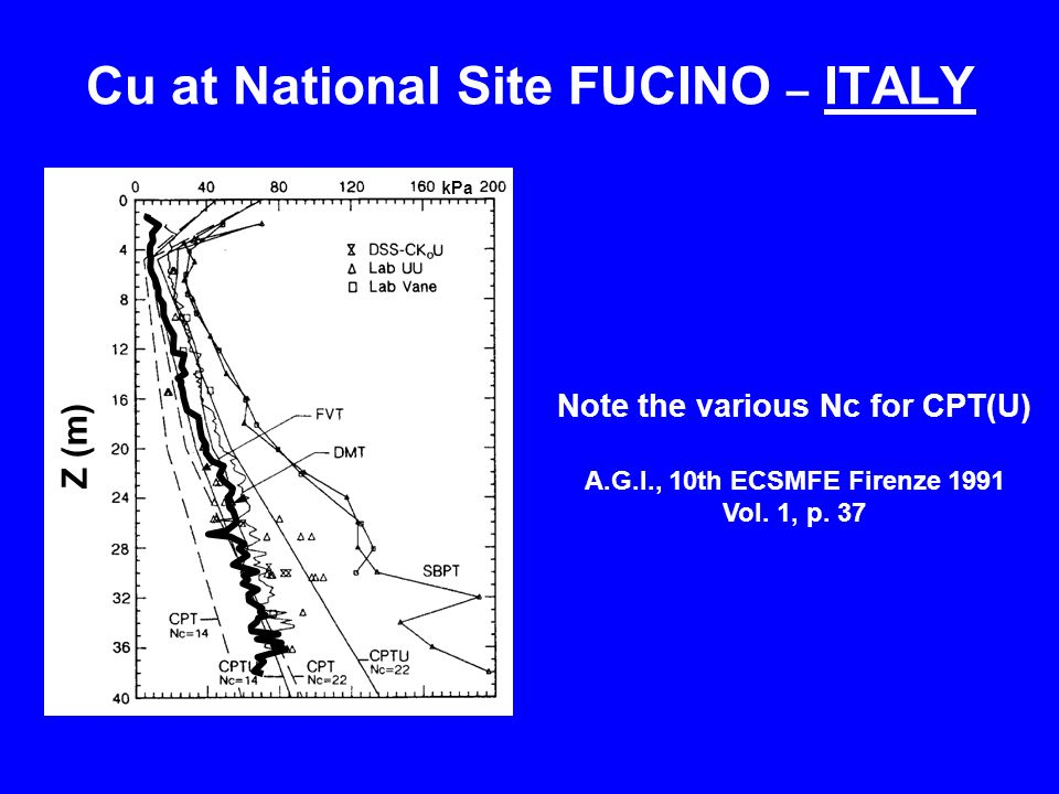 Cu at National Site FUCINO – ITALY