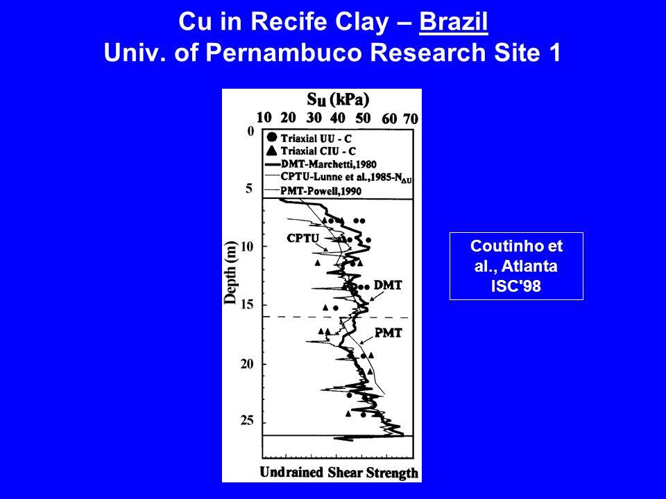 Cu in Recife Clay – Brazil Univ. of Pernambuco Research Site 1
