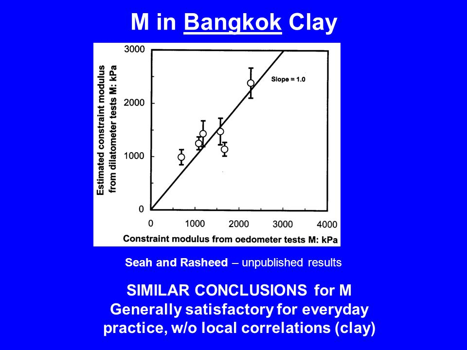 M in Bangkok Clay SIMILAR CONCLUSIONS for M