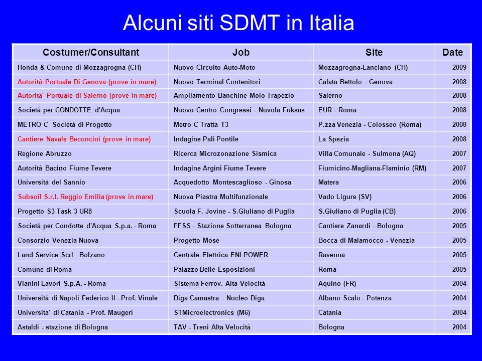 Alcuni siti SDMT in Italia