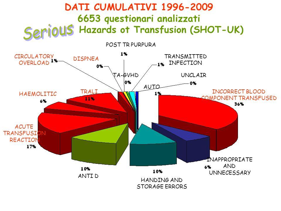 6653 questionari analizzati Hazards ot Transfusion (SHOT-UK)