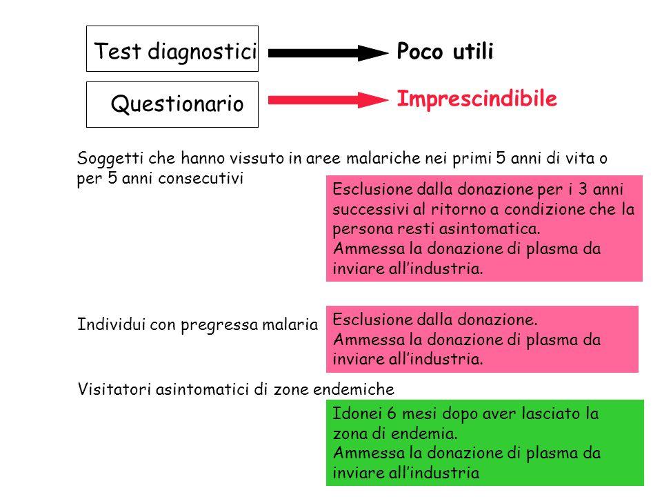 Test diagnostici Poco utili Questionario Imprescindibile