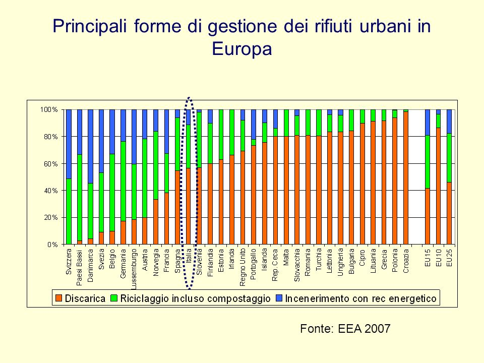 Principali forme di gestione dei rifiuti urbani in Europa