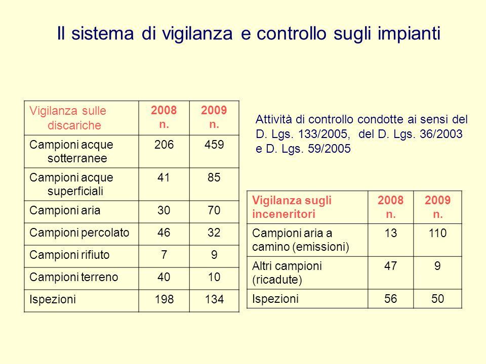 Il sistema di vigilanza e controllo sugli impianti