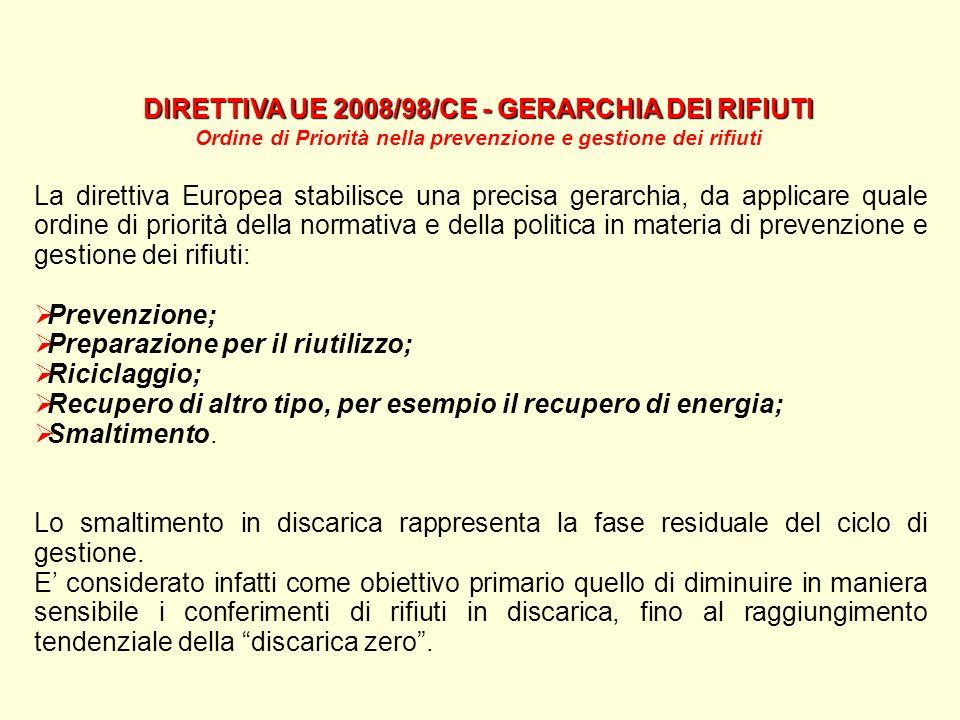 DIRETTIVA UE 2008/98/CE - GERARCHIA DEI RIFIUTI