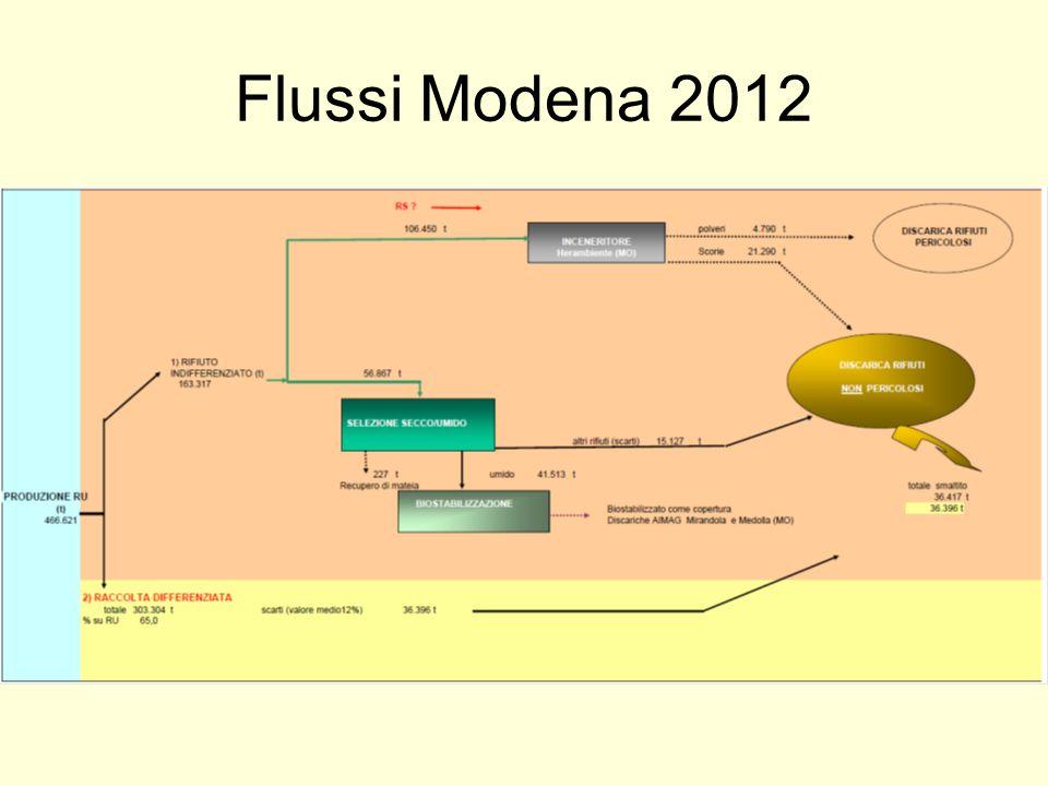 Flussi Modena 2012