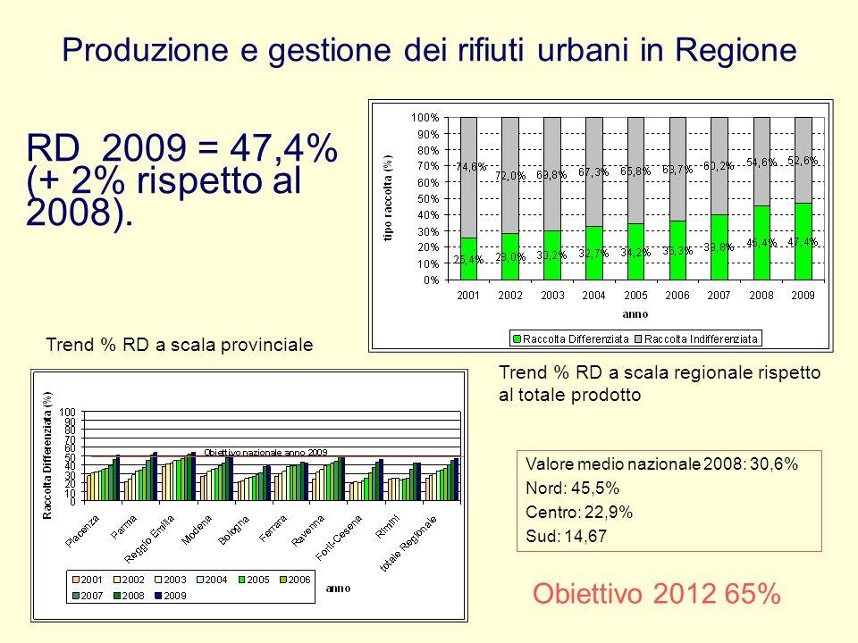Produzione e gestione dei rifiuti urbani in Regione