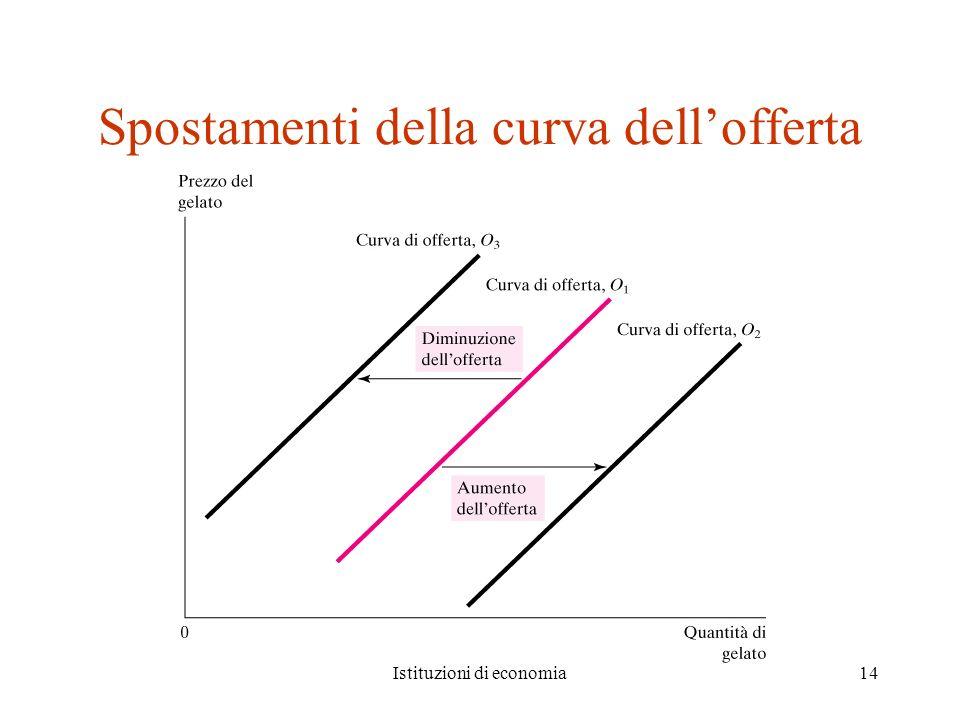 Spostamenti della curva dell'offerta