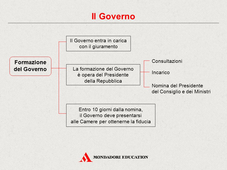 Il Governo Formazione del Governo Il Governo entra in carica