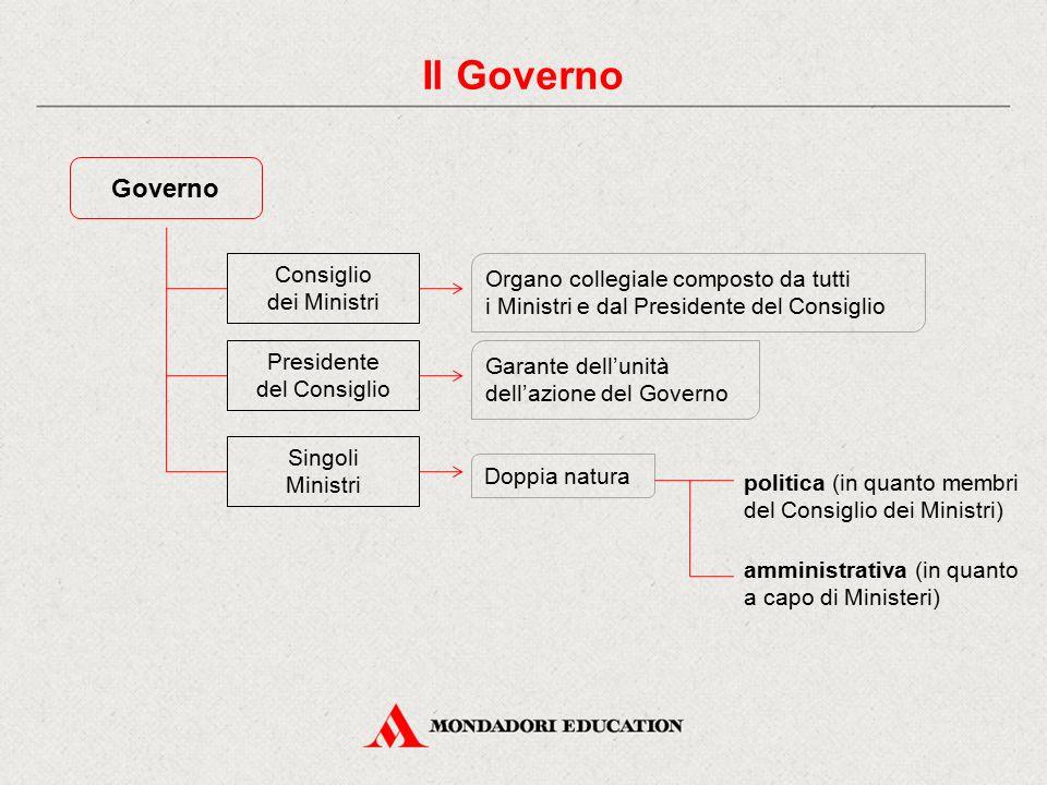Il Governo Governo Consiglio Organo collegiale composto da tutti