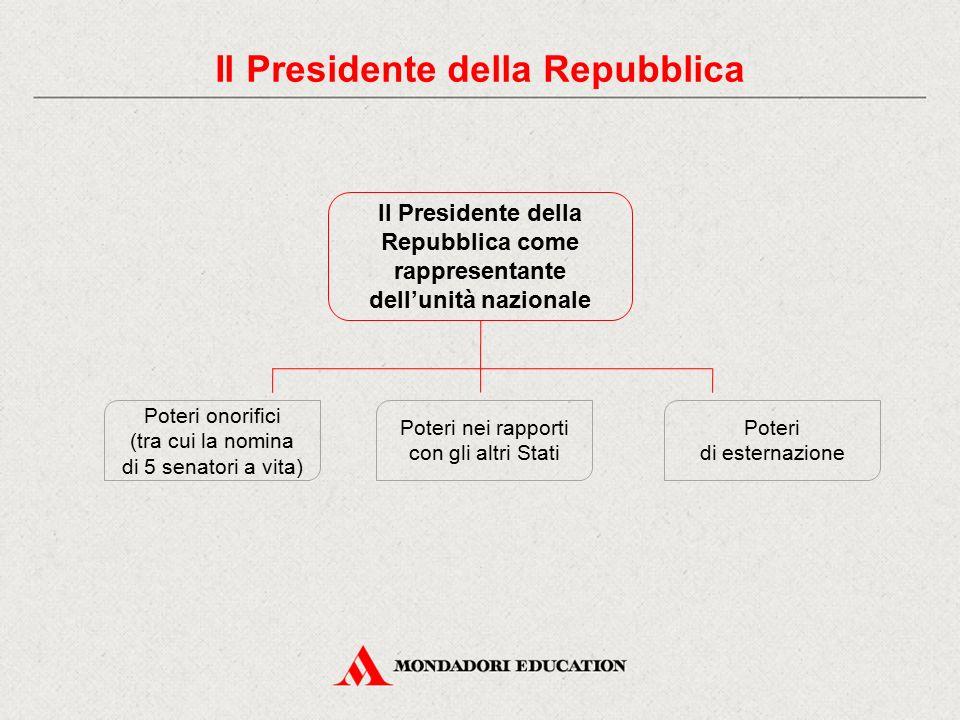 Il Presidente della Repubblica