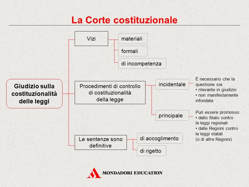 La Corte costituzionale Giudizio sulla costituzionalità delle leggi
