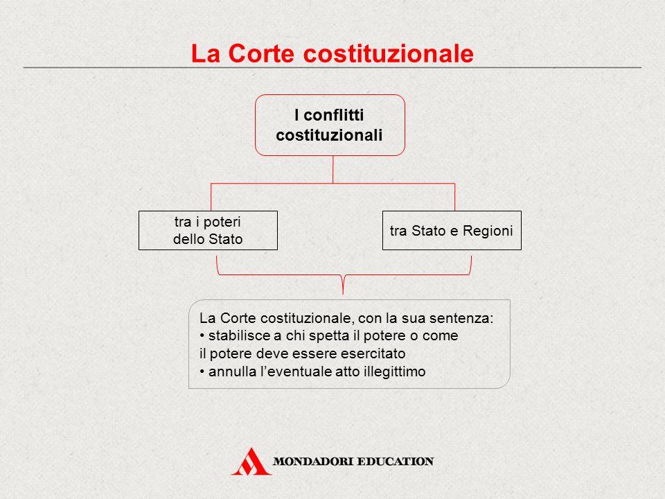 La Corte costituzionale I conflitti costituzionali