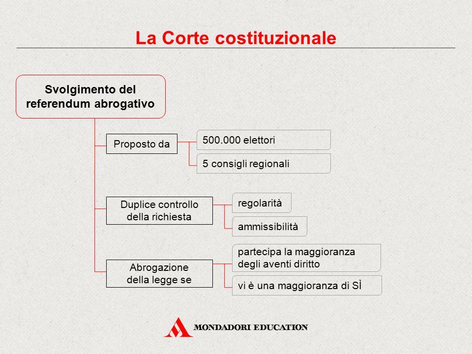 La Corte costituzionale referendum abrogativo