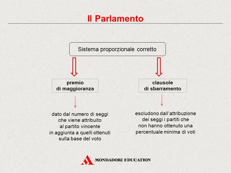 Il Parlamento Sistema proporzionale corretto premio di maggioranza