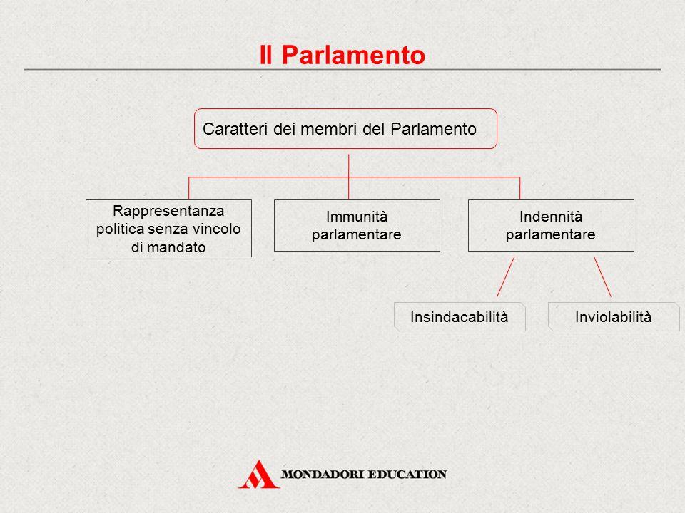 Il Parlamento Caratteri dei membri del Parlamento