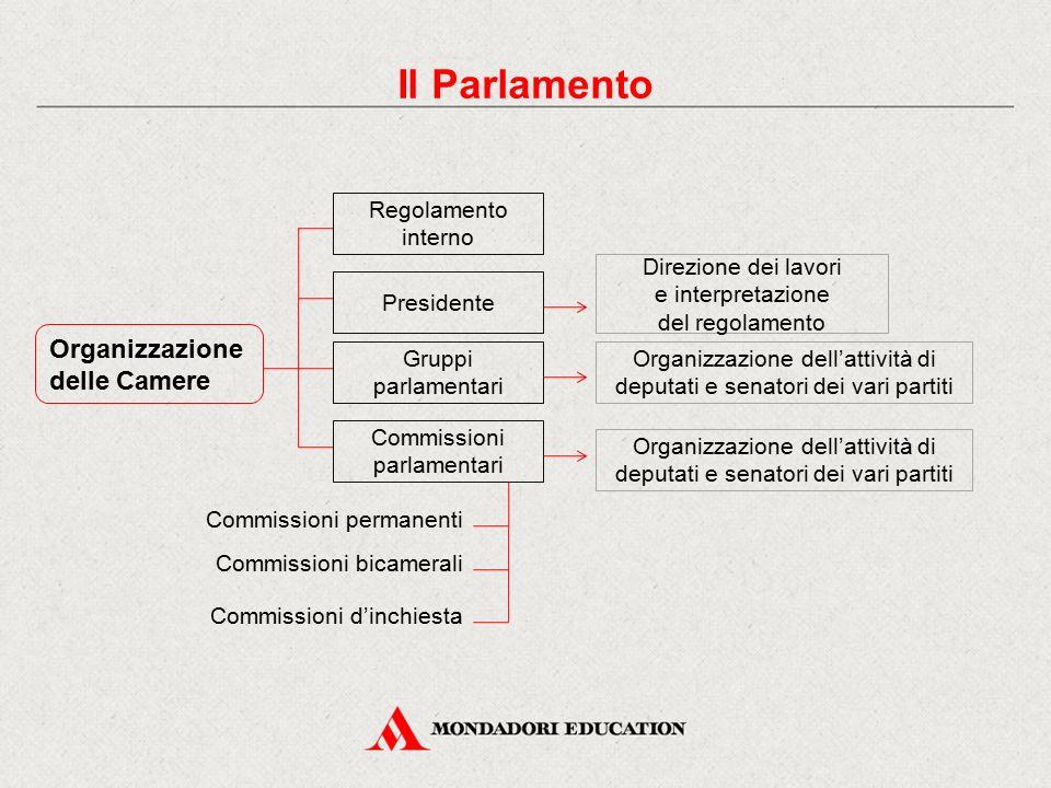 Il Parlamento Organizzazione delle Camere Regolamento interno